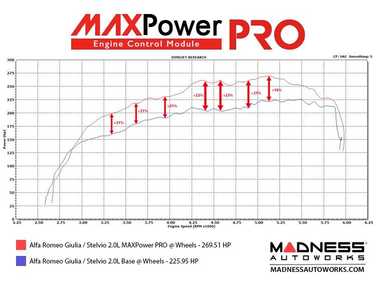 https://madnessautoworks.com/image/data/ECUs/MAXPower%20PRO/MAXPowerPROhpDYNO.jpg
