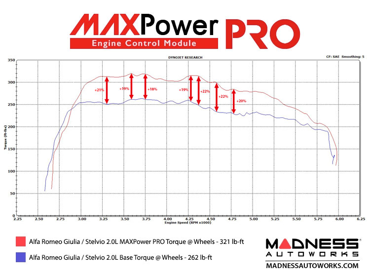 https://madnessautoworks.com/image/data/ECUs/MAXPower%20PRO/MAXPowerPROtorqueDYNO.jpg